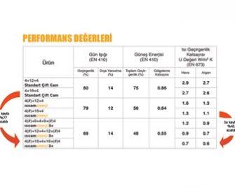 ısıcam-sinerji-3-performans-değerleri-1