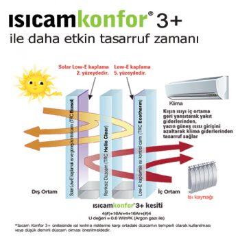 isicam-konfor-uc